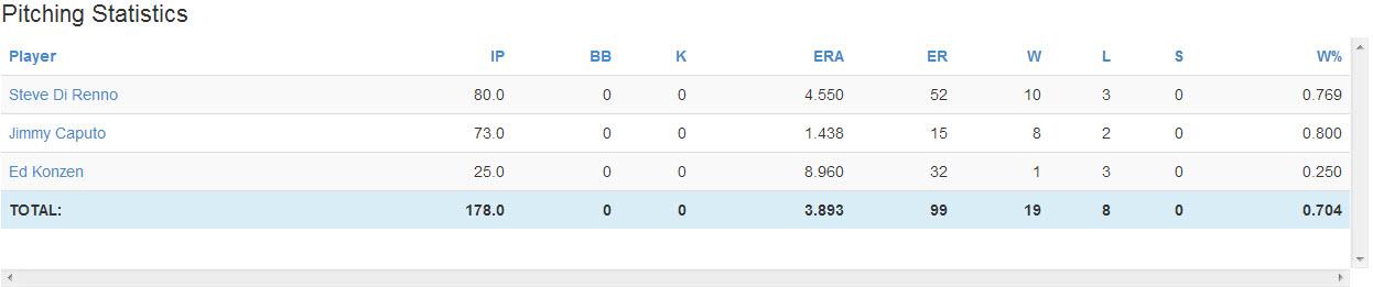 07.29.14 Softball Stats_Pitching