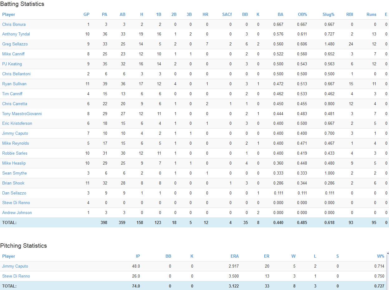 10.10.14 Softball Stats_Fall